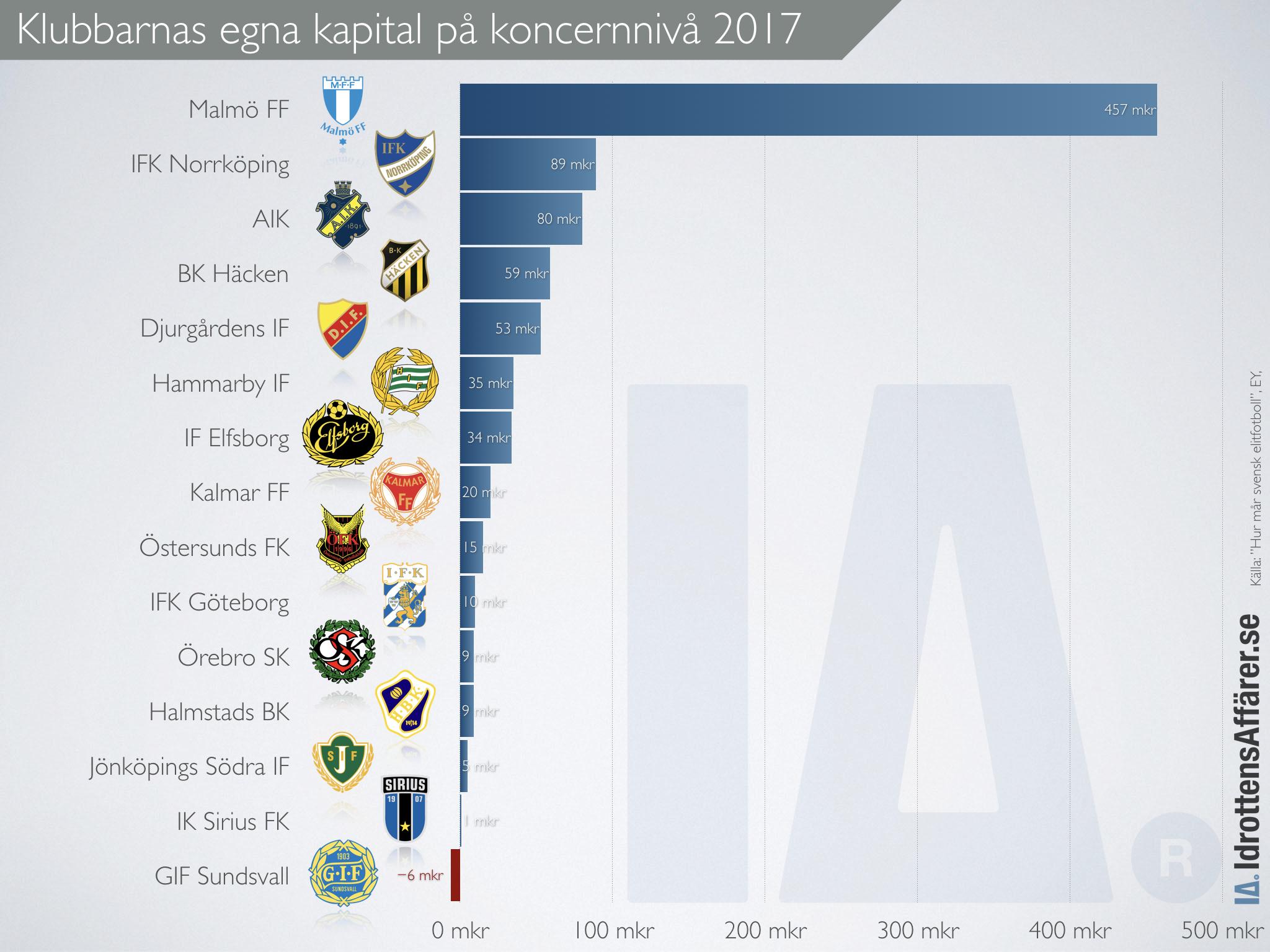 Diagram över elitklubbarnas egna kapital