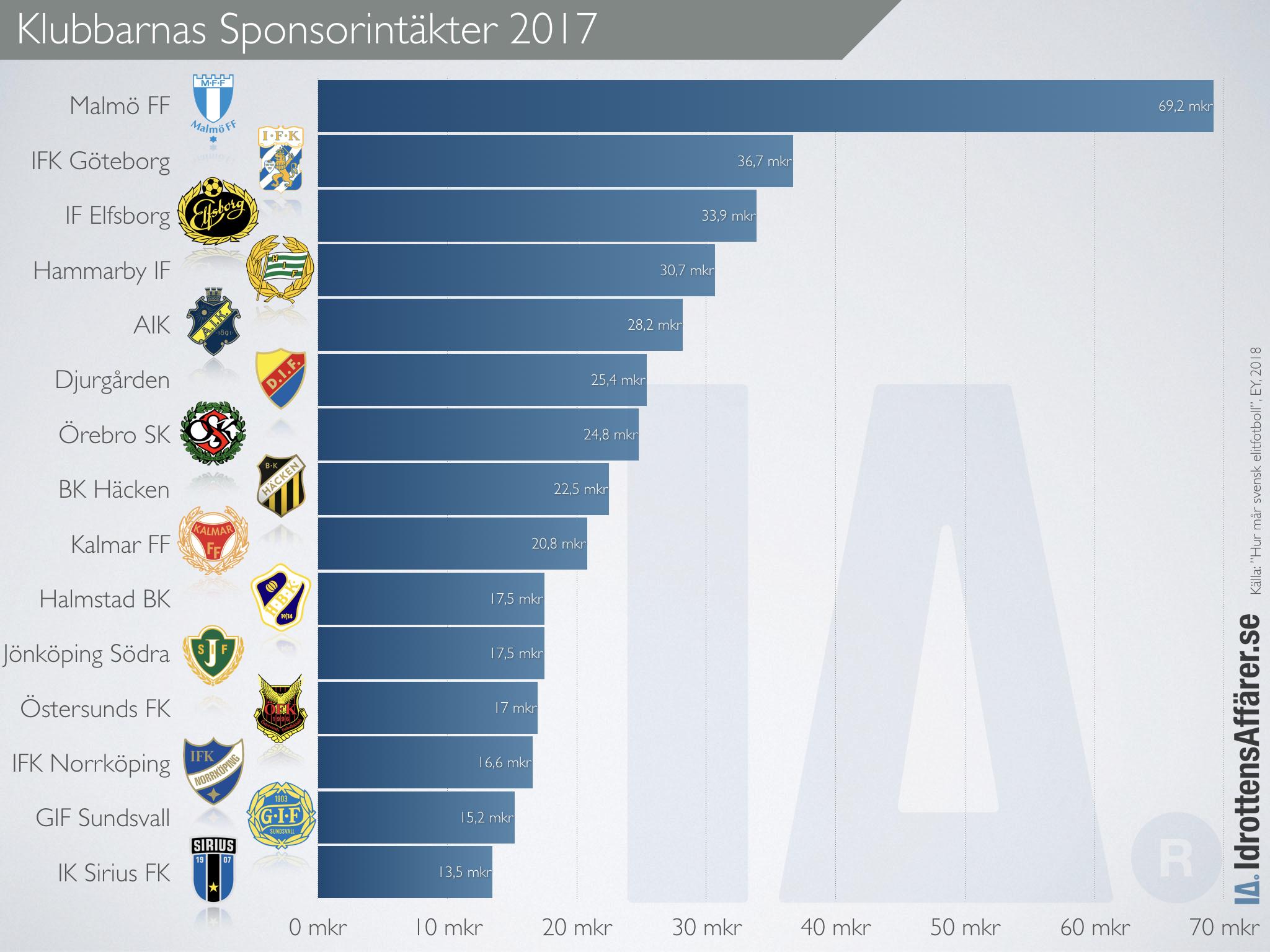 Diagram över sponsorintäkter för varje allsvensk klubb 2017